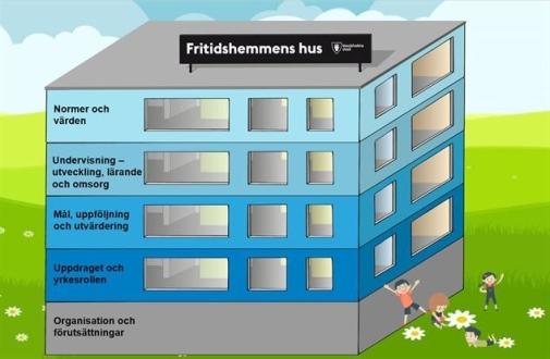 Fritidshemmens hus, pedagog.stockholm.se